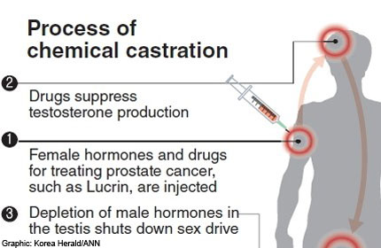 Gals chemical casterating sex ofenders