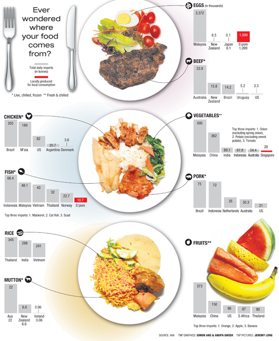 Where does Singapore source its food from?, Health News