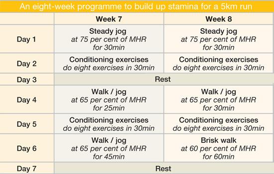 how do you build up stamina