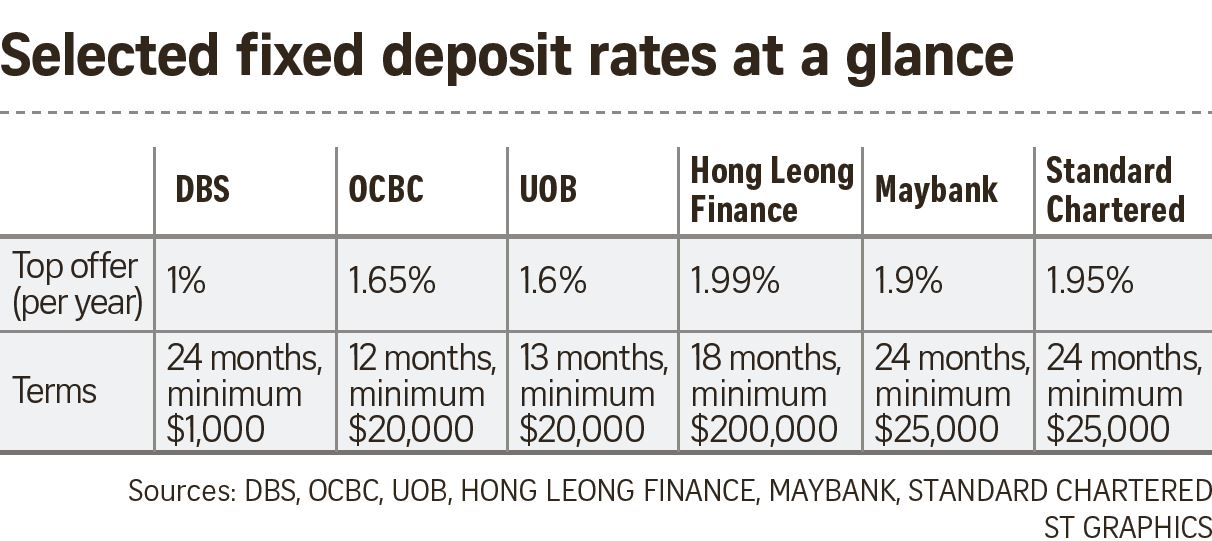 Banks here wooing cash-rich savers with higher deposit rates