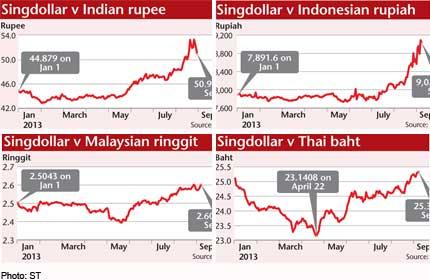 Shrinking currencies:Indian rupee, Indonesian rupiah