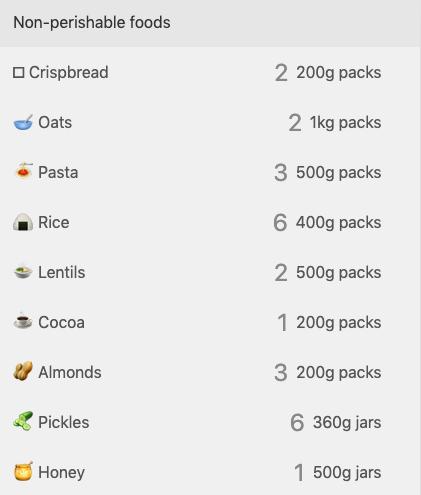 quarantine food calculator