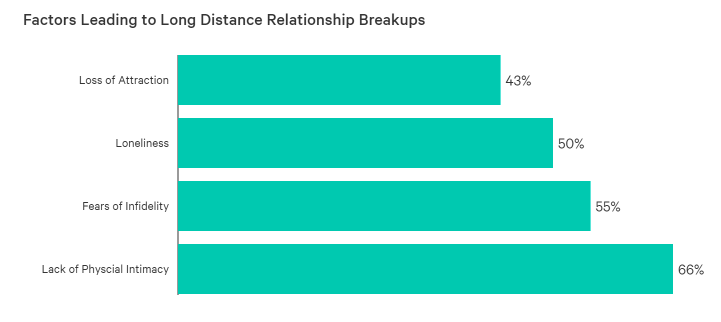 3 ways to spice up long distance relationships without breaking the