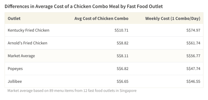 3 ways to save money on fast food in Singapore, Lifestyle, Food News