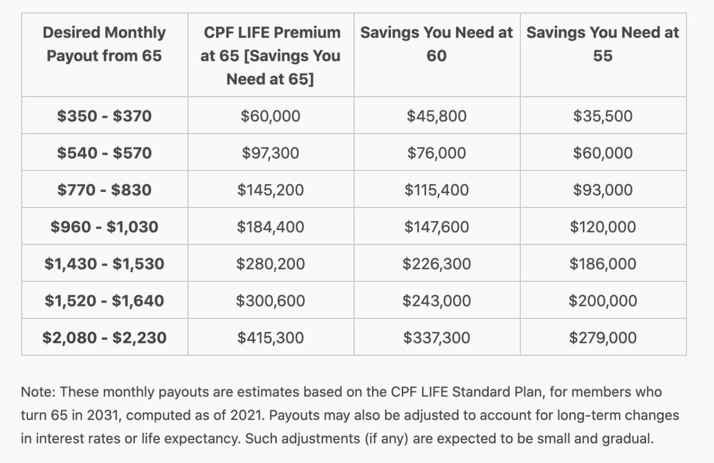 The ultimate CPF guide 2021: Contributions, interest rates, minimum sums &  calculators, Money News - AsiaOne