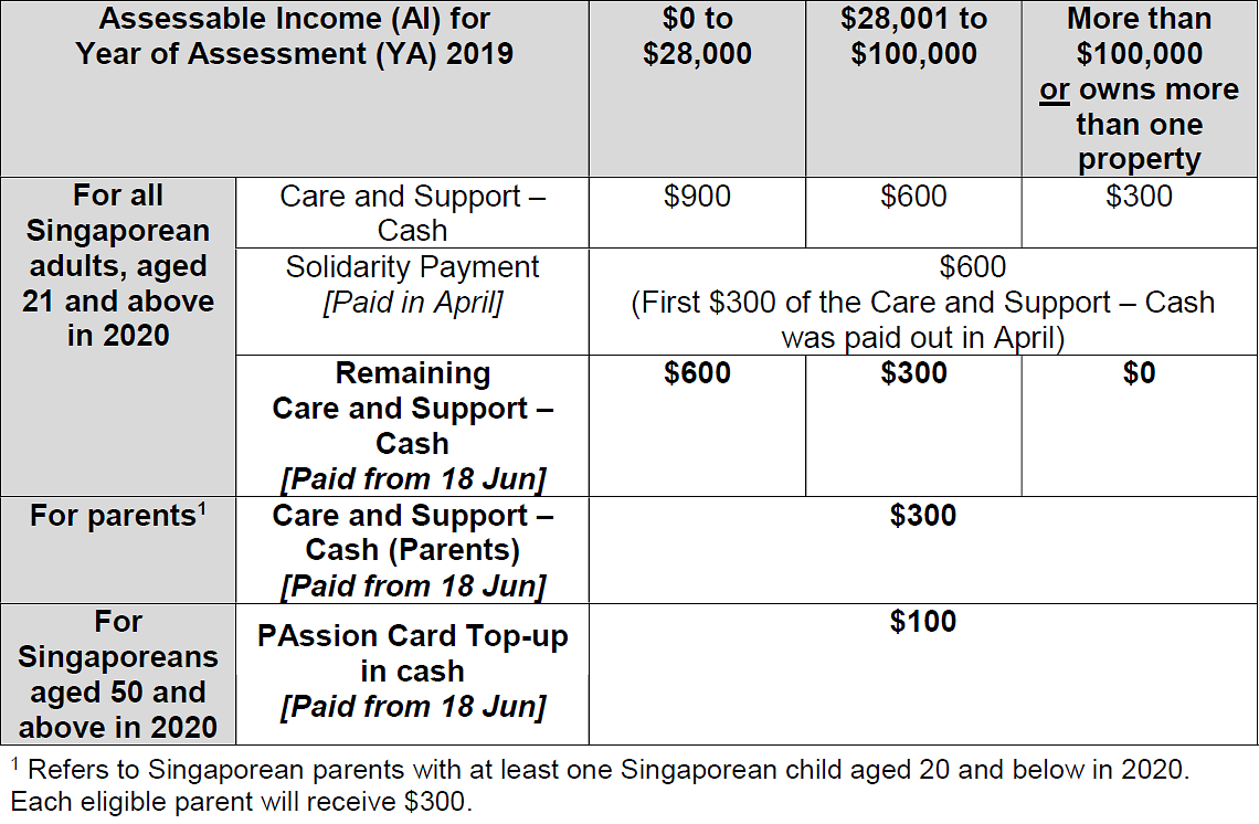 Budget 2020: Eligible Singaporeans to Receive $300 or $600 Cash Payments From June 18