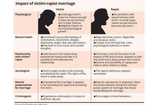 Expert: Marriage rewards rapist, punishes victim, Malaysia News