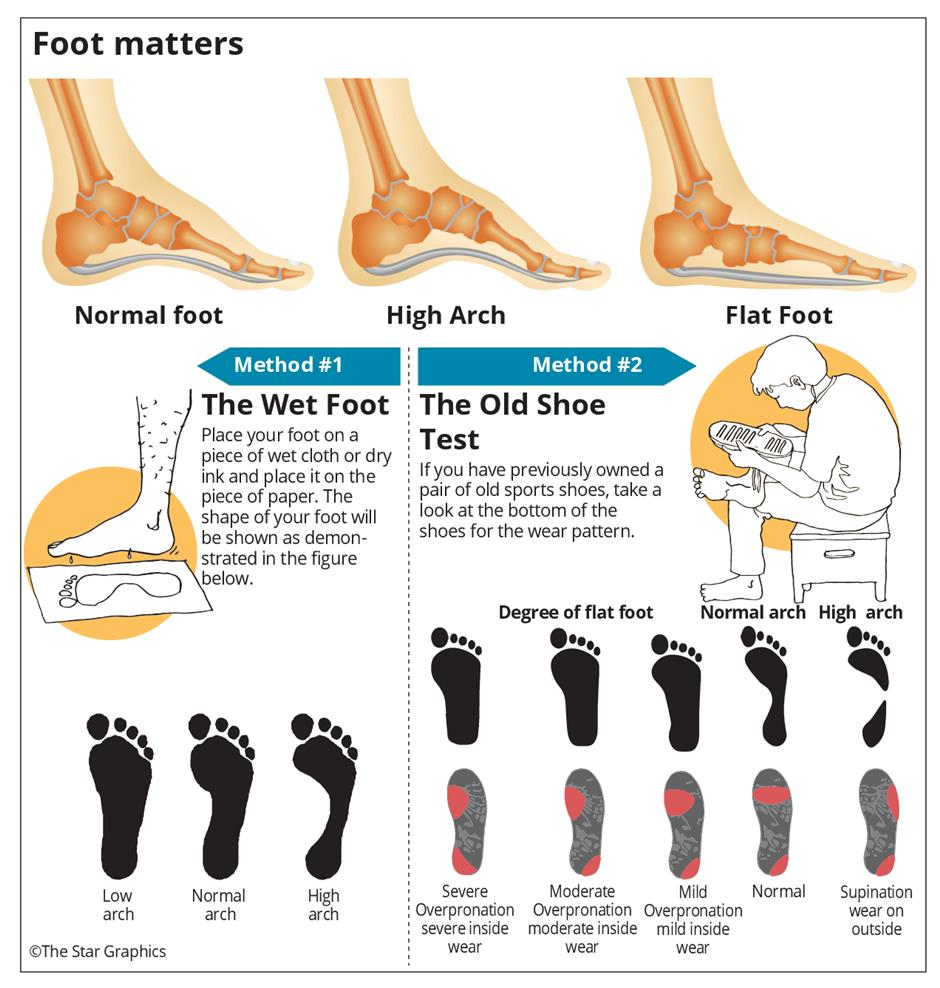 9de760633c Do you know what type of shoes are best for you?, Health News - AsiaOne