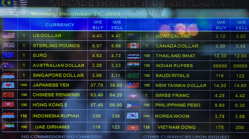 Asiaone forex rates