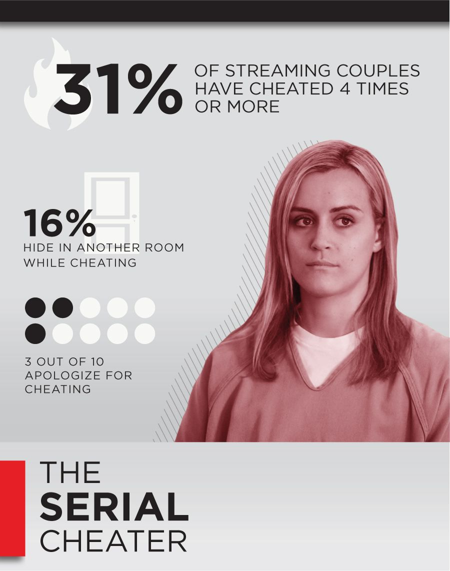 Percentage of cheaters who cheat again