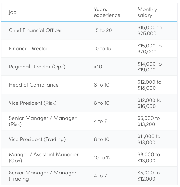 Highest paying jobs in Singapore - 38 jobs with monthly