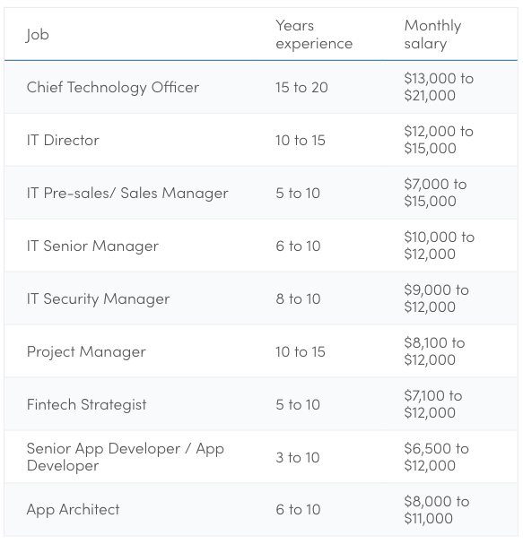 Highest paying jobs in Singapore - 38 jobs with monthly salary over