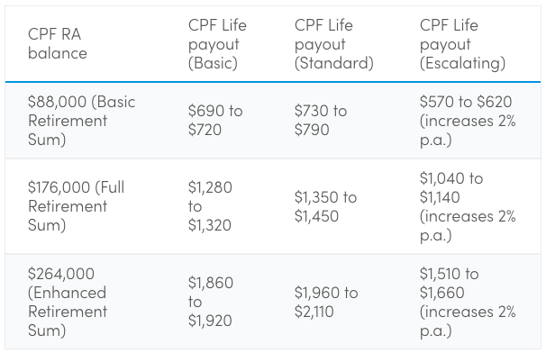 The complete guide to CPF Life: Monthly payouts, plans & minimum