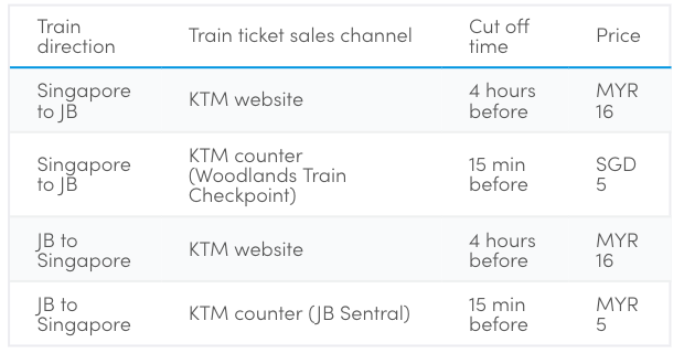 Train to JB guide (2019) - How much KTM train tickets cost