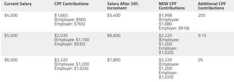 Which would you choose: An annual bonus or a salary