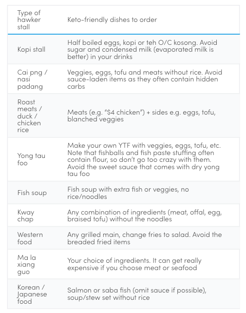 keto friendly food singapore