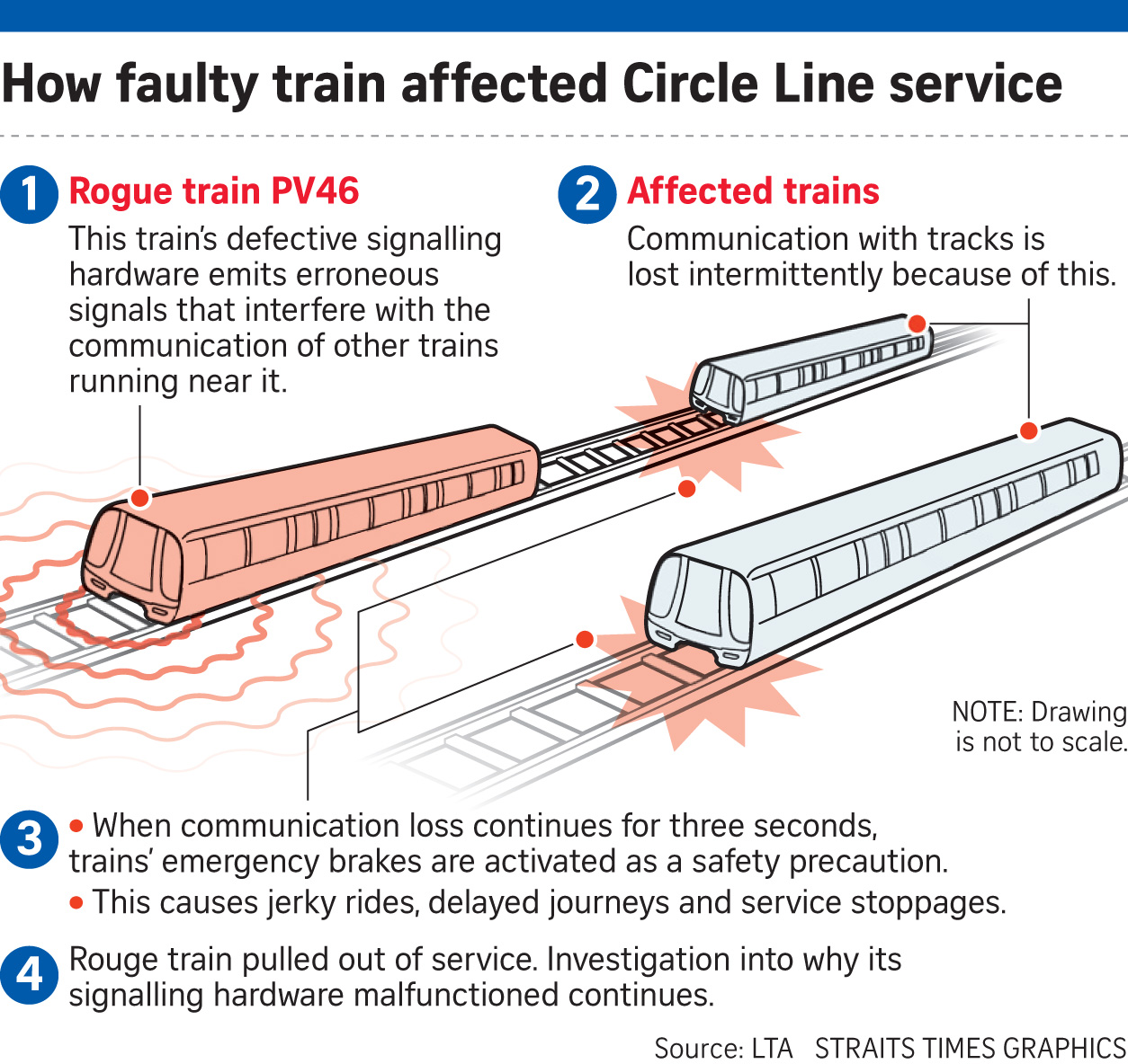 mystery of circle line s signalling problem solved singapore news