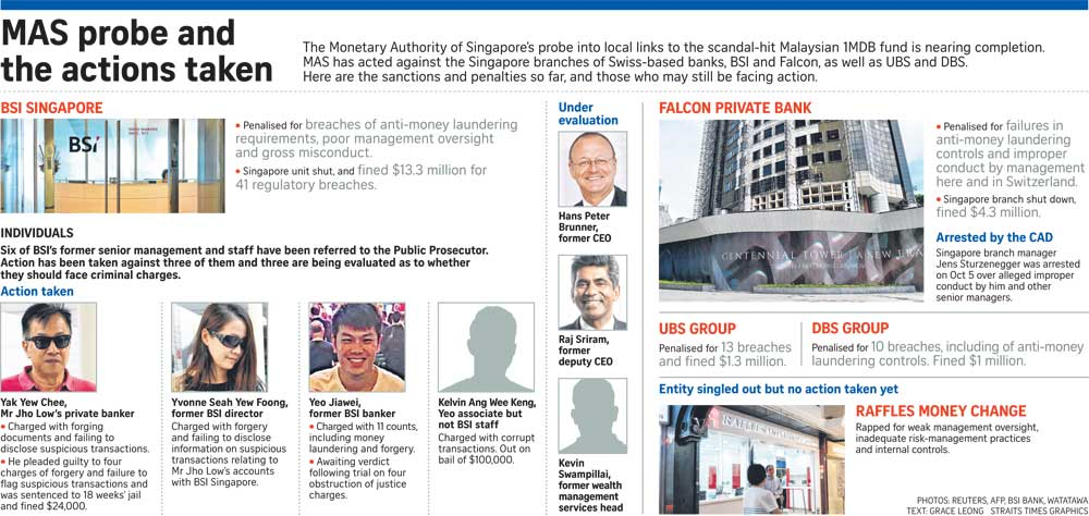 Singapore jails second BSI banker on charges linked to 1MDB probe ...