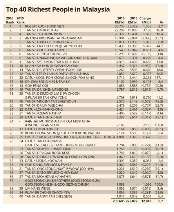 Top 40 Richest In Malaysia Business News Asiaone