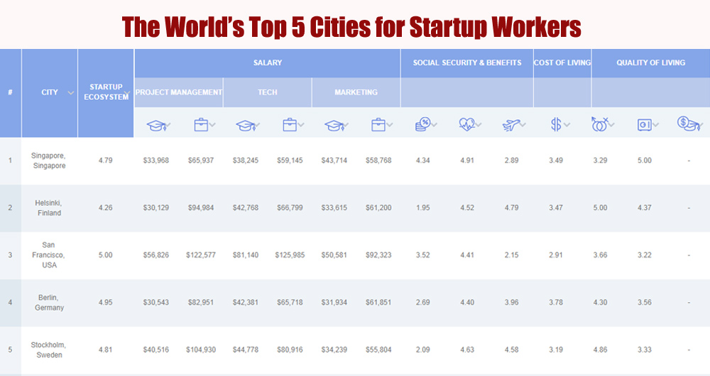 Singapore is the best city in the world to work in a startup