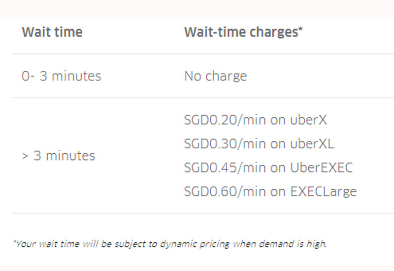 Uber imposes waiting charge on tardy riders in Singapore