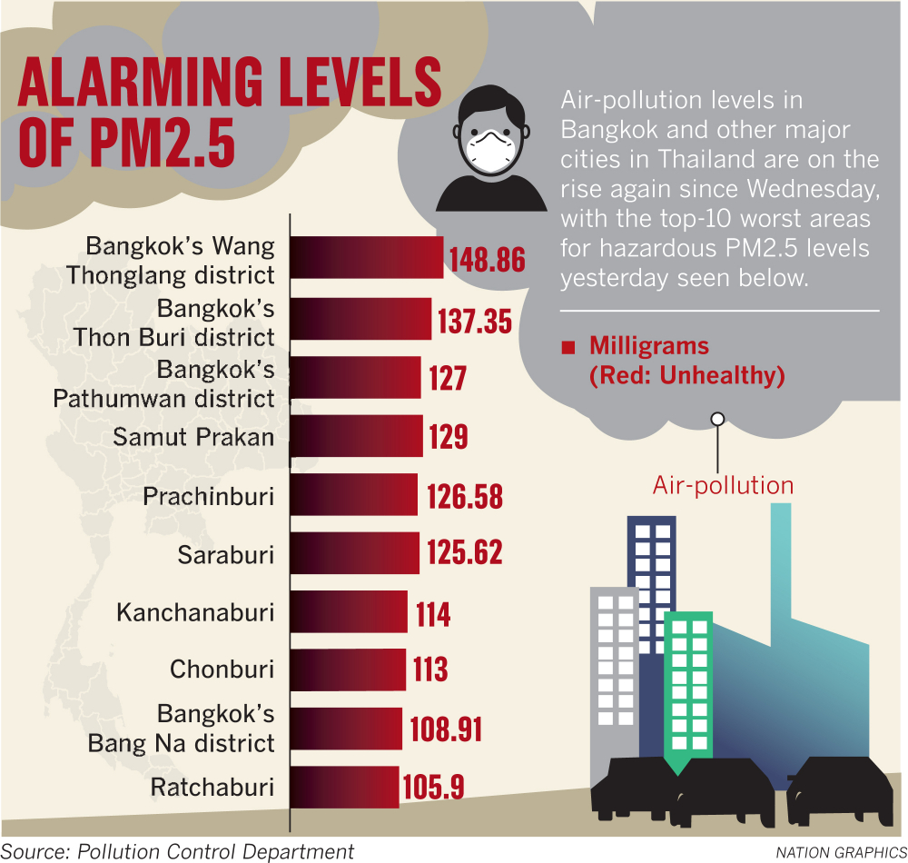 Coal-fired power plants 'partly to blame for Bangkok
