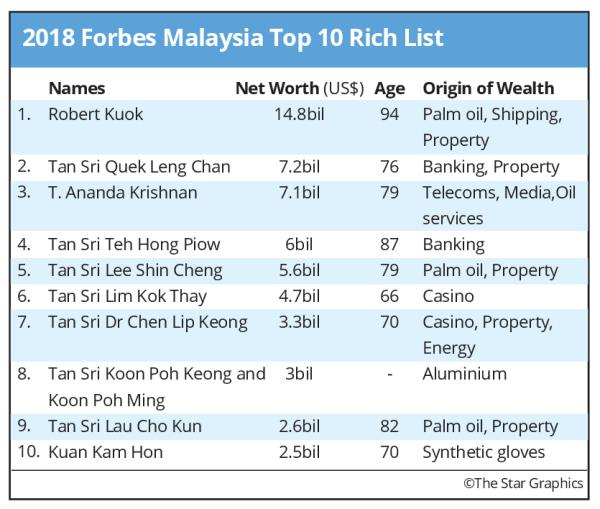 2018 Forbes Malaysia Top 10 Rich List Kuok S Wealth Soars To Us 14 8b Business News Asiaone