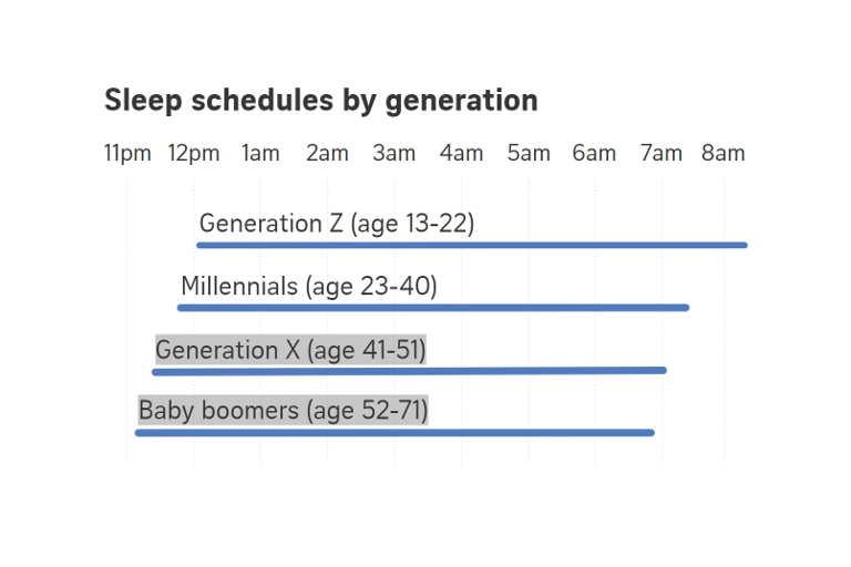 Get snoozing - 5 sleep facts Singapore millennials should
