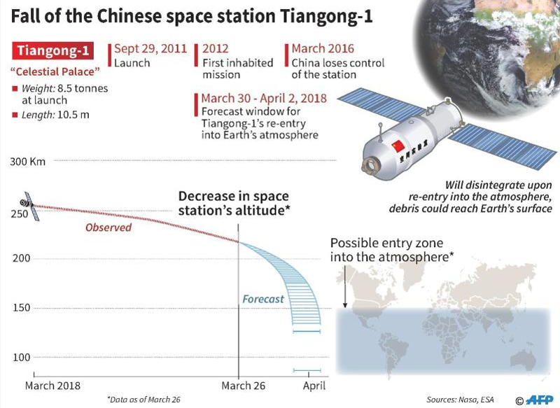 Chinese Space Lab Finally Plummets Back To Earth