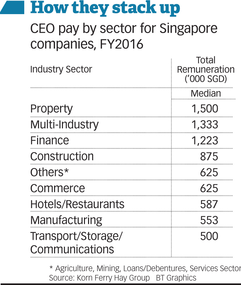 Fat cats or top dogs: Is the Singapore CEO overpaid