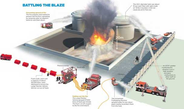 Scdf Firefighters Recount Tackling Jurong Island Oil Tank