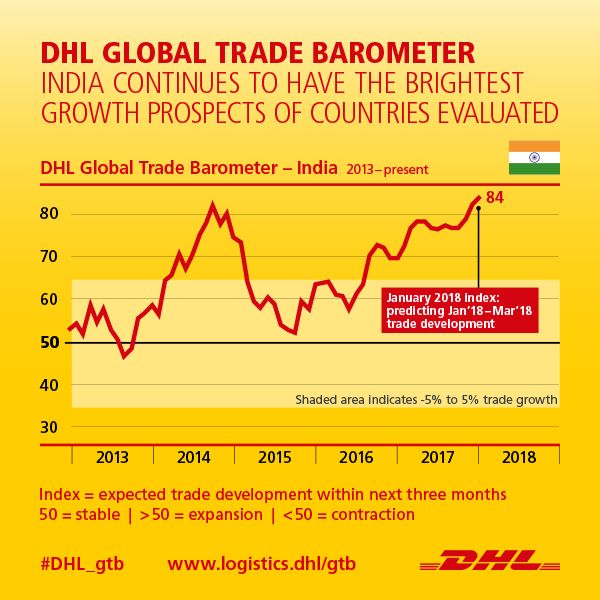 India's growth set to lead the global economy, DHL trade data shows