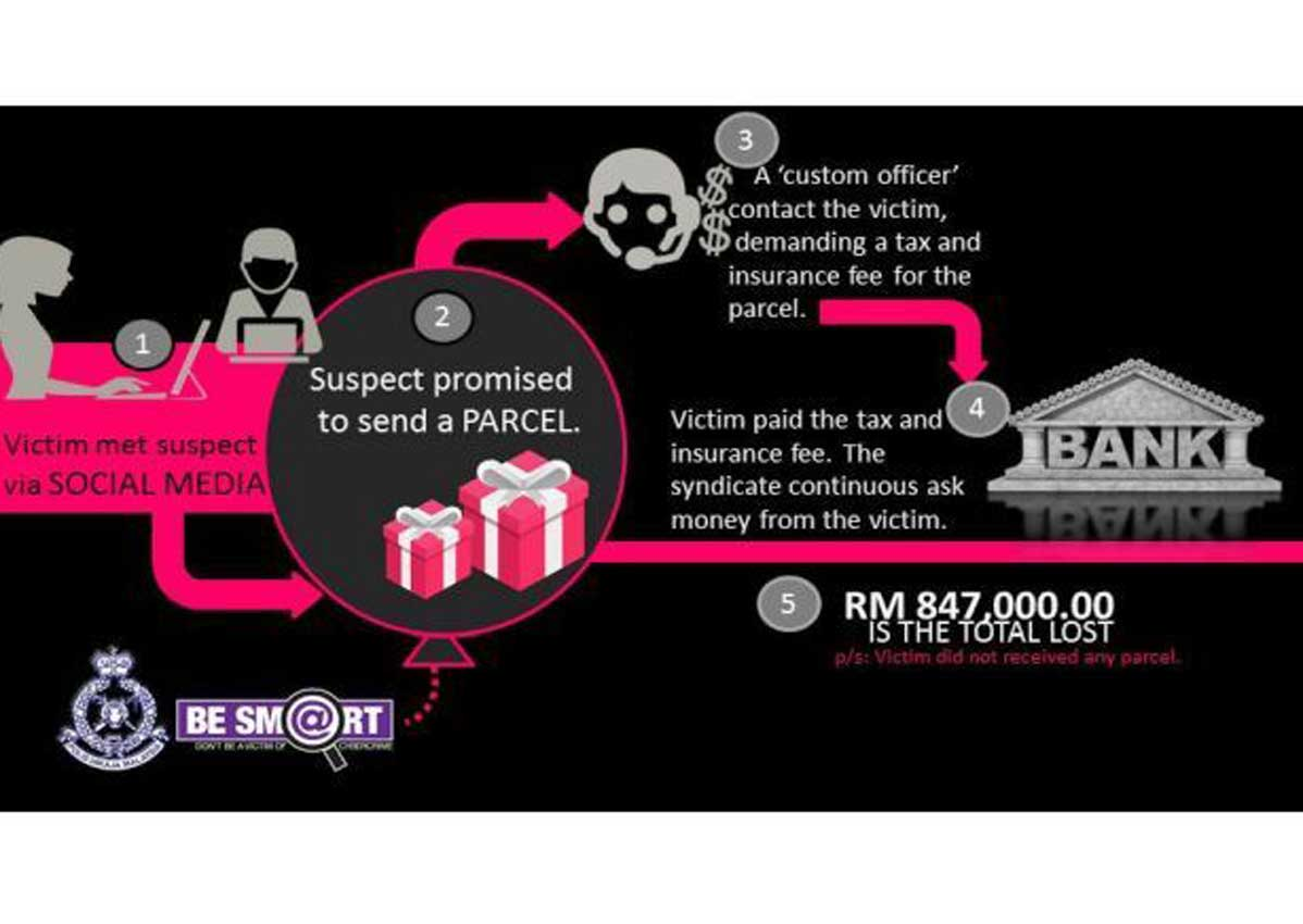 Malaysian cops warn of new parcel scam, Malaysia News - AsiaOne
