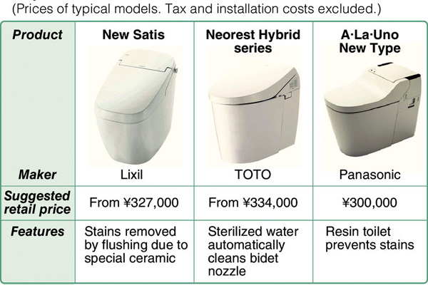Toilets That Clean Themselves Catching On In Japan Asia News Asiaone