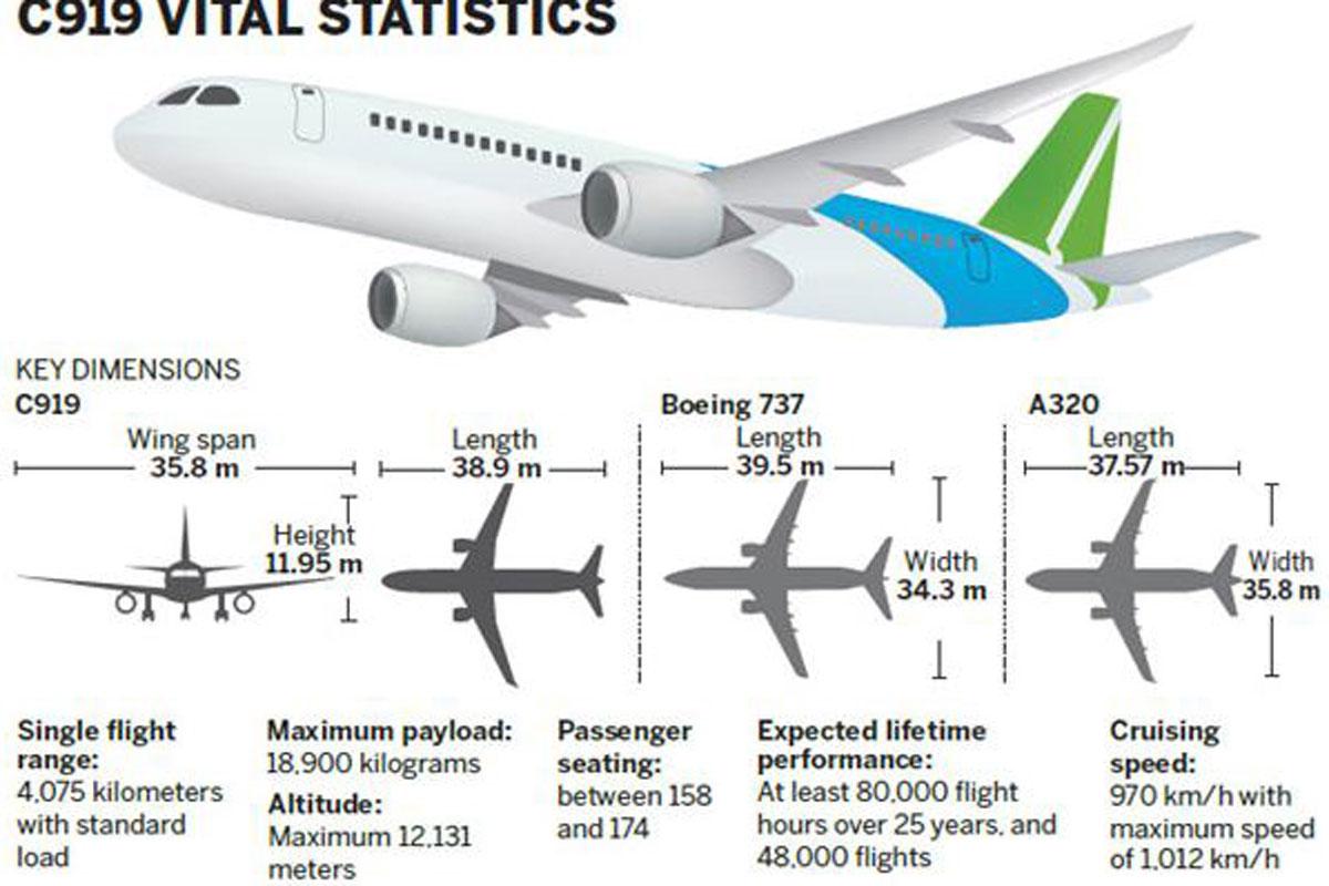A320 Dimensions