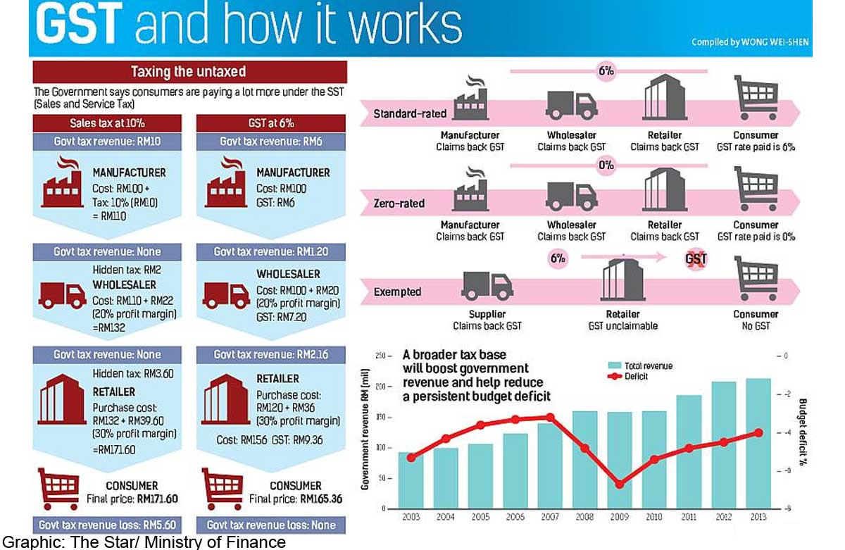 malaysia gst Goods and services tax (gst) malaysia, (2014) mentioned that malaysia implementation of gst will lead to stagflation malaysia's export markets have reduces dependency on traditional markets such as china, eec and us since russia, latin america, india and the middle east have been promoted for malaysia's export markets.