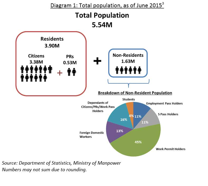 singapore population policies Singapore's changing population policies singapore has a growth rate of 19% its birth rate is 772 births/1,000 population and its death rate is 341 deaths/1,000 population.