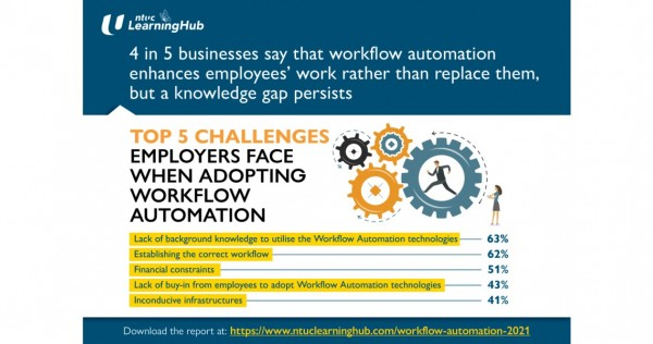 4 in 5 Businesses Affirm That Workflow Automation Enhances Employees' Work Rather Than Replace Them, But a Knowledge Gap Persists, Business News