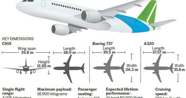 China's first passenger aircraft makes its debut, Asia News