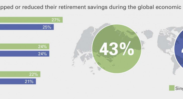 5 retirement problems Singaporeans never see coming