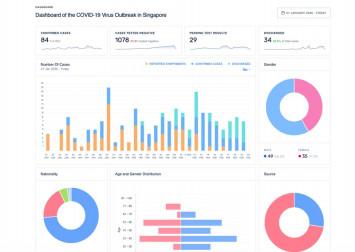 3 websites that visually track coronavirus cases in Singapore