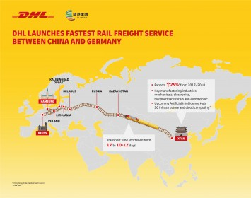 DHL launches fastest rail freight service between China and Germany