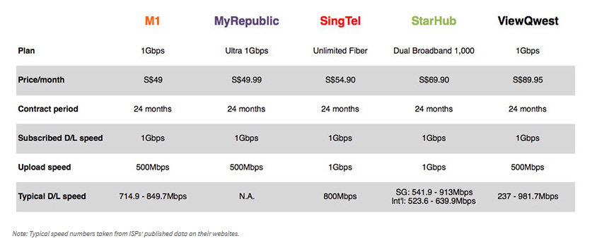 Which 1Gbps plan works best for you?, Digital News - AsiaOne