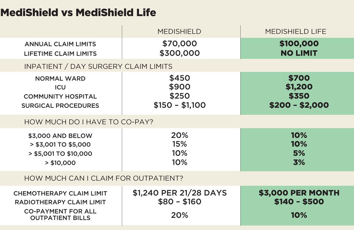Daniel Choy: Medishield vs Medishield Life