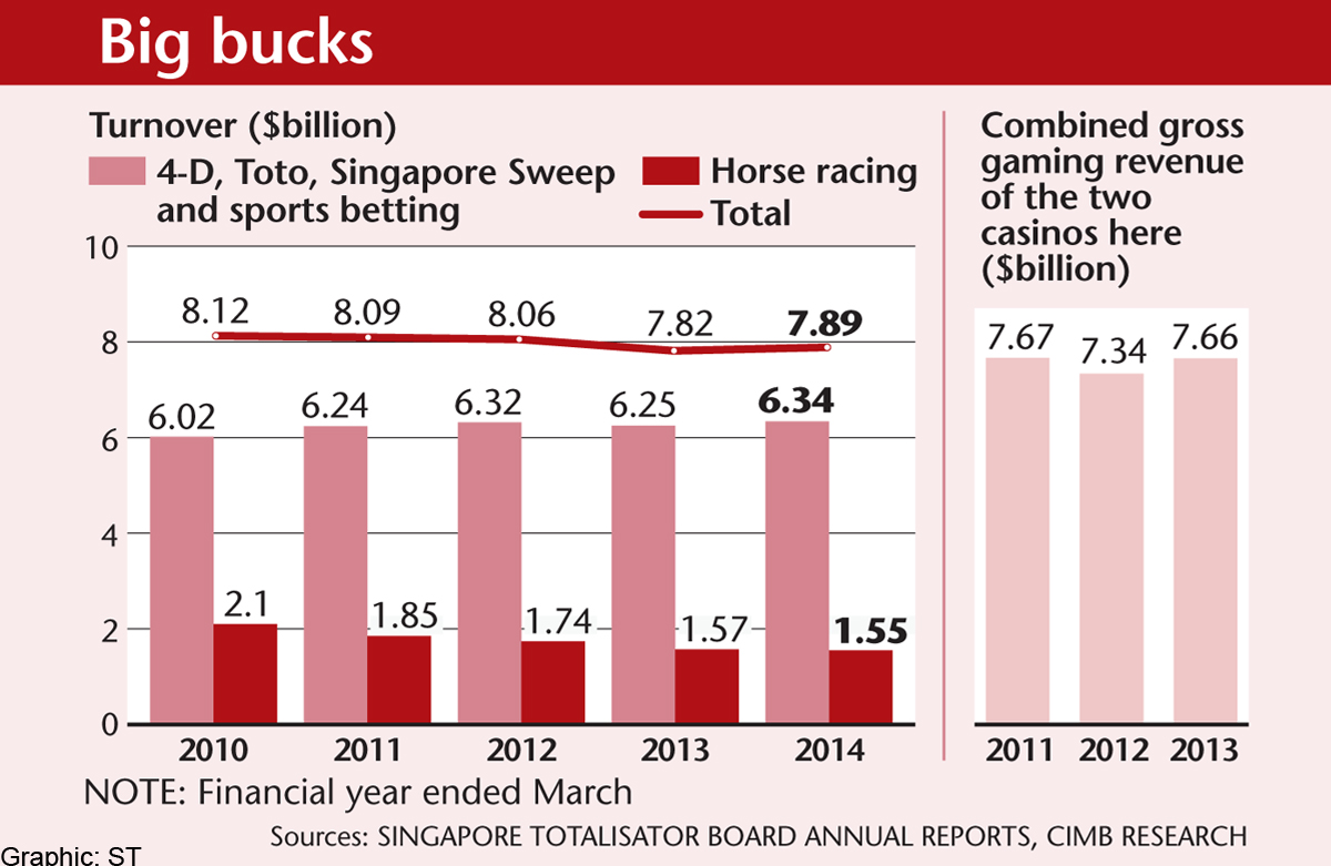 Punters bet close to $8b a year on 4D, horse racing and Toto